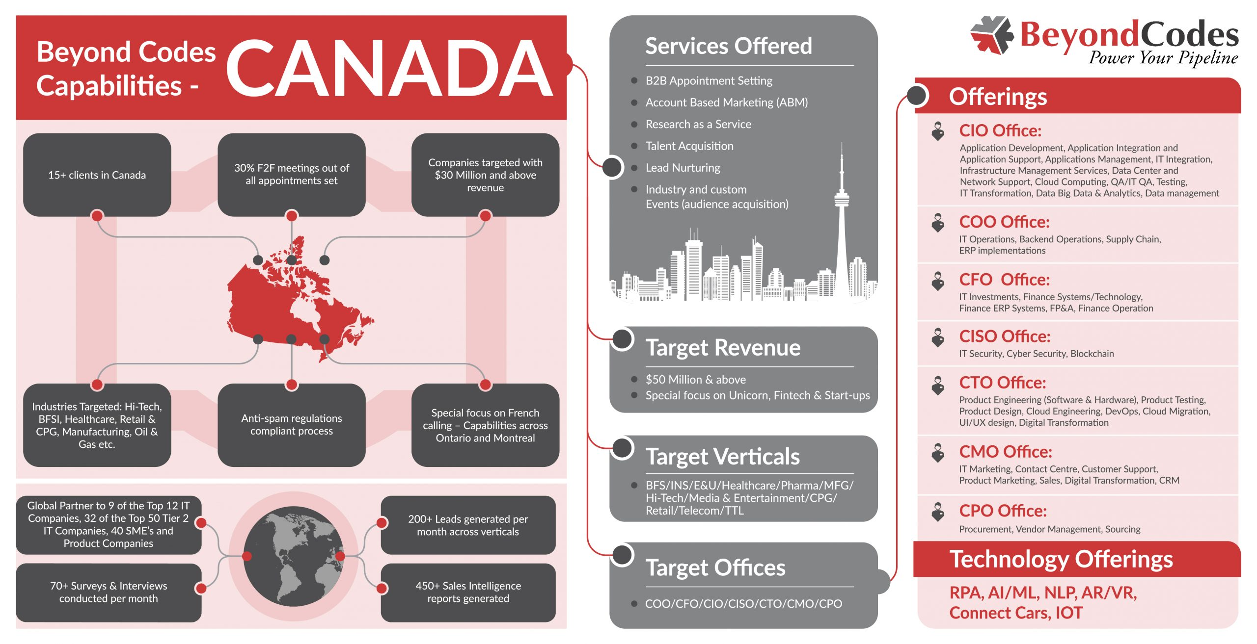 Canada is a very distinct market compared to the US or other growing economies of the world. Our services in the Canadian markets are based upon cultural and geographic diversity that Canada is known for. Our multilingual capabilities with special focus on French(the second most spoken language in Canada), our ground-level support across Montreal and Ontario, and our Anti-Spam Compliant processes are designed specifically to help you succeed in these diverse markets. See our capabilities in the Canadian markets.