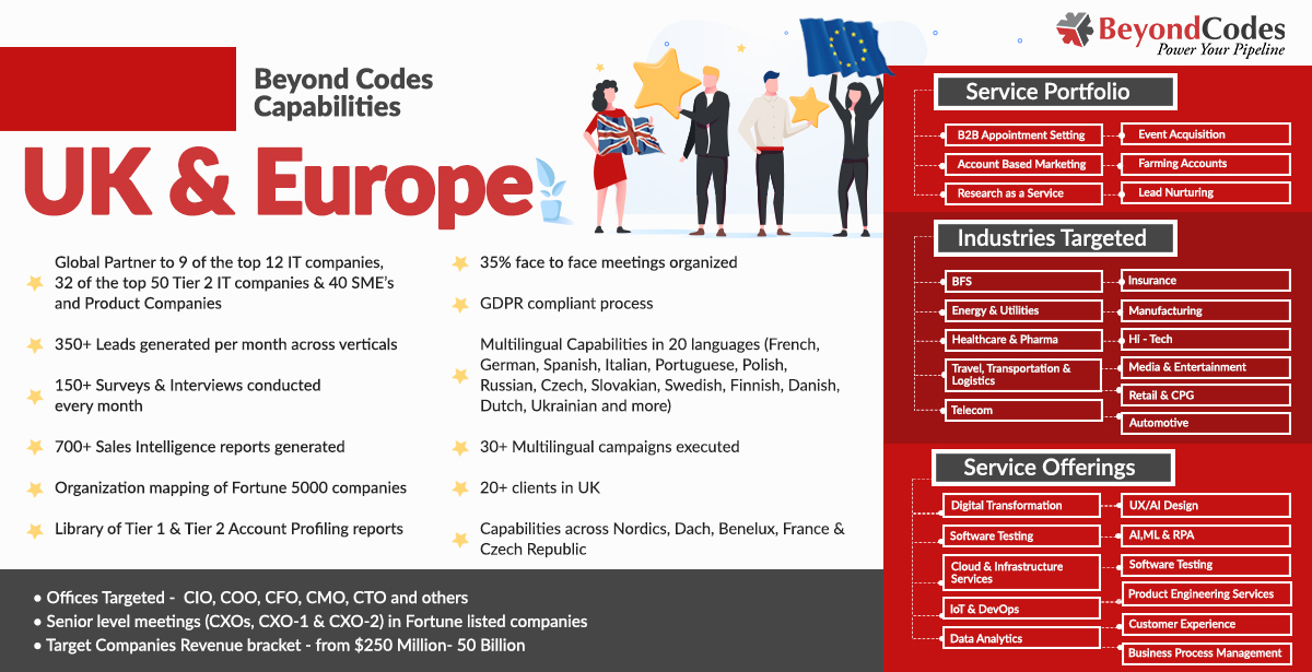 Our journey in the European markets has been full of learnings and growth. Our array of services can keep you ahead of the competition in these diverse markets. Our multilingual capabilities, GDPR compliant process, and expertize across industries and service offerings can help you grow. Beyond Codes has been helping the leading IT/ITeS/Product companies with their expansion plans across Europe. See our capabilities in the UK & European markets.