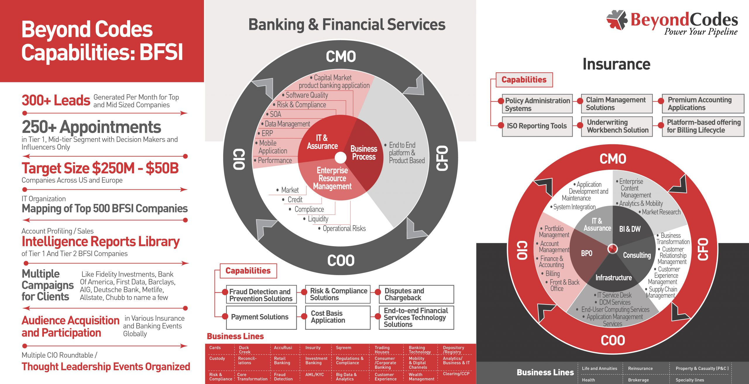 The Banking and Financial Services industry is undergoing major disruptions, be it challenges from newer digital service providers, who are challenging the traditional banking models with their platforms or the ever-changing and emerging regulations. Beyond Codes with the help of extensive databases, account profiling, and research, connect leading IT/ITes companies to relevant decision-makers. See our capabilities in the BFSI industry.